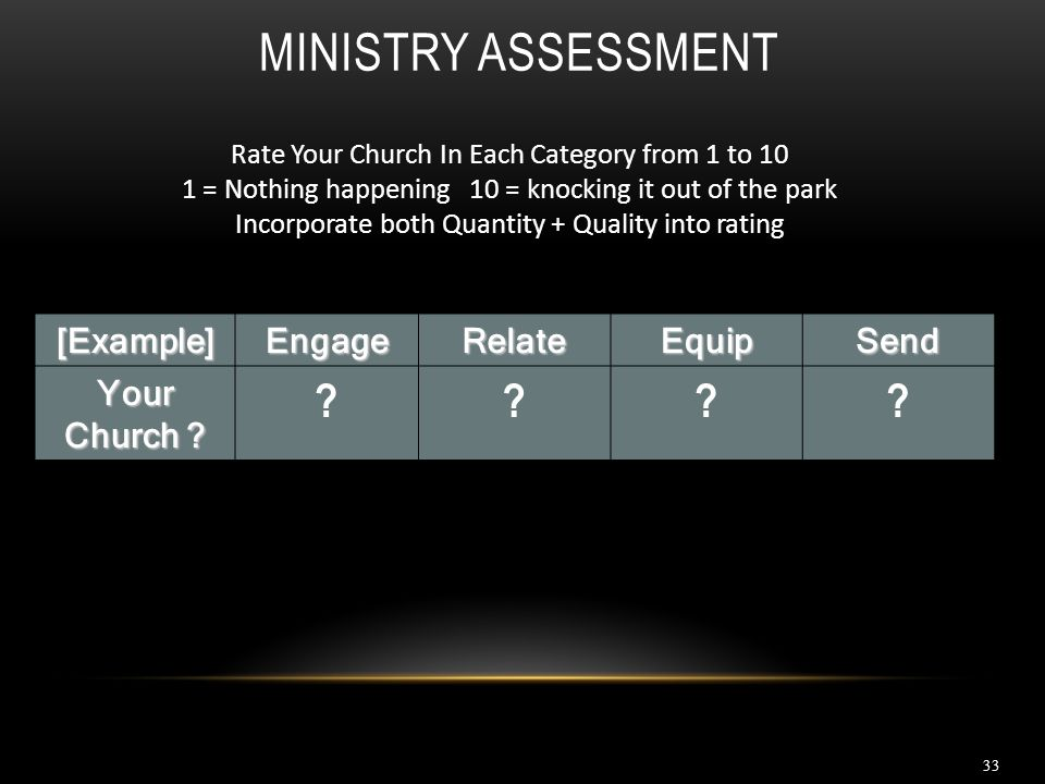 Ministry Assessment [Example] Engage Relate Equip Send Your Church
